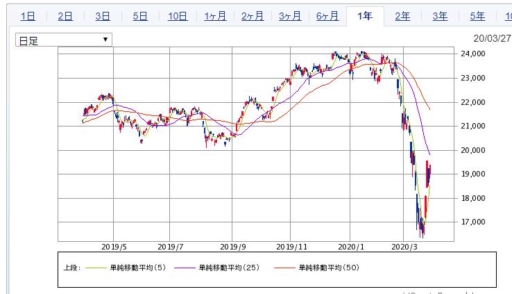 日経平均20200323