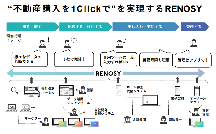 GATechnologiesの商材RENOSYのサービス範囲(抜粋)