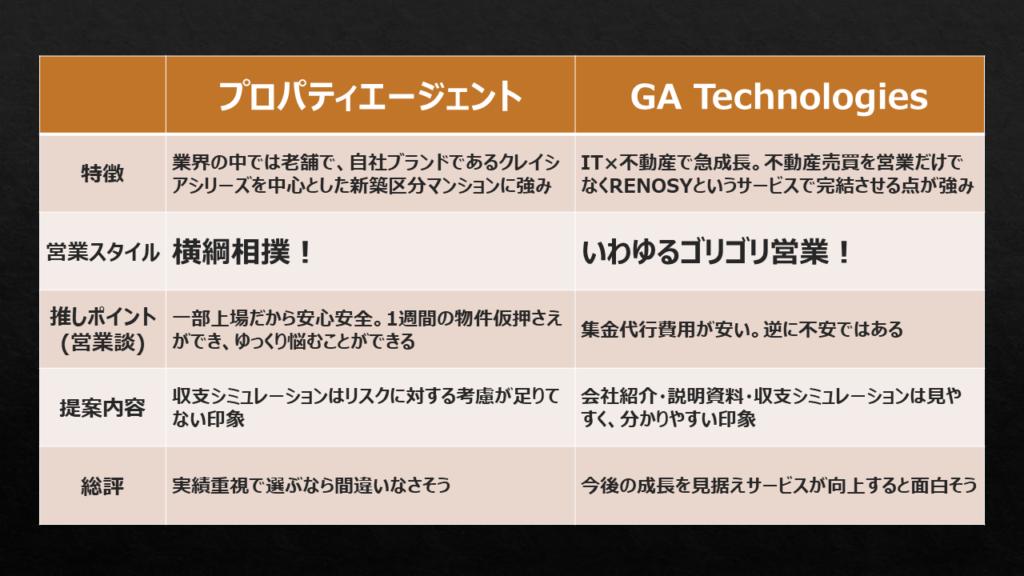 プロパティエージェントとGATechnologiesの営業活動における比較