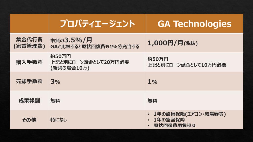 プロパティエージェントとGATechnologiesのコストにおける比較